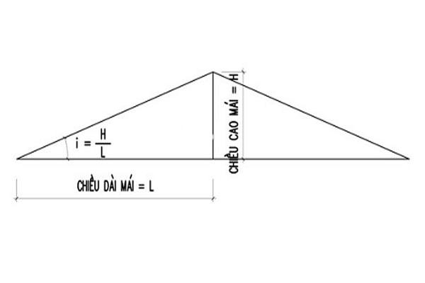 Cách tính độ dốc mái tôn đơn giản, nhanh chóng